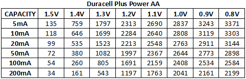 Discharge%20Capacity%20Duracell%20Plus%20Power%20AA%20chart