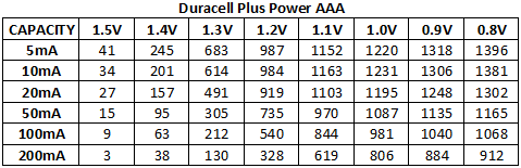 Discharge%20Capacity%20Duracell%20Plus%20Power%20AAA%20chart