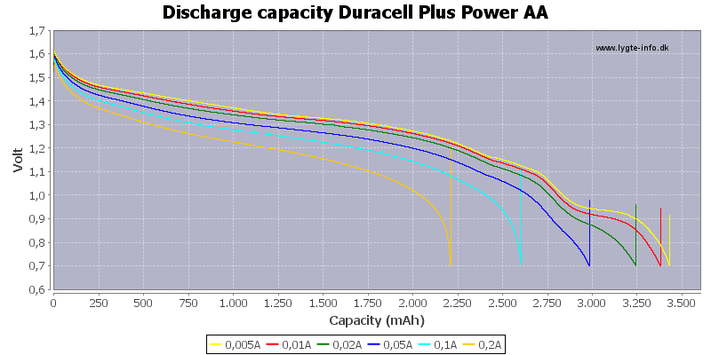 Discharge%20capacity%20Duracell%20Plus%20Power%20AA