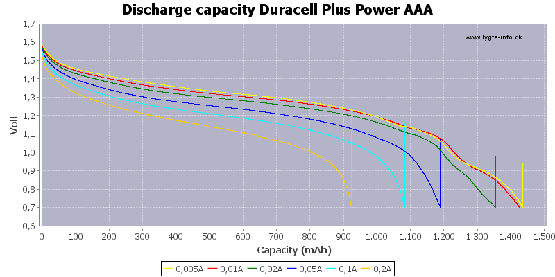 Discharge%20capacity%20Duracell%20Plus%20Power%20AAA