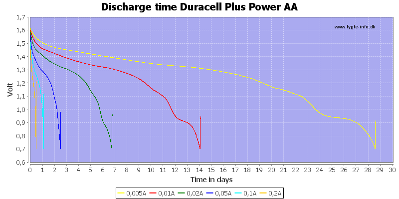 Discharge%20time%20Duracell%20Plus%20Power%20AA