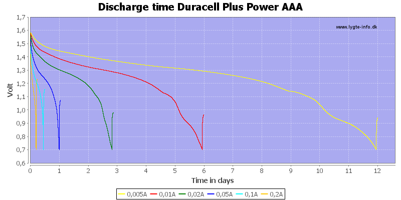 Discharge%20time%20Duracell%20Plus%20Power%20AAA