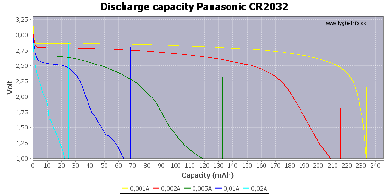 Discharge%20capacity%20Panasonic%20CR2032