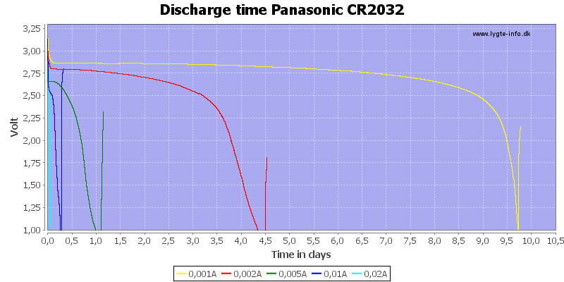 Discharge%20time%20Panasonic%20CR2032