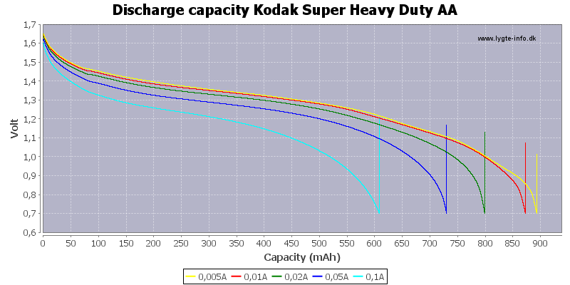 Discharge%20capacity%20Kodak%20Super%20Heavy%20Duty%20AA