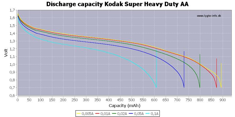 Discharge%20capacity%20Kodak%20Super%20Heavy%20Duty%20AA