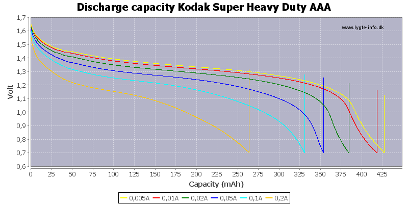 Discharge%20capacity%20Kodak%20Super%20Heavy%20Duty%20AAA