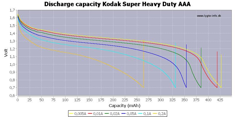 Discharge%20capacity%20Kodak%20Super%20Heavy%20Duty%20AAA