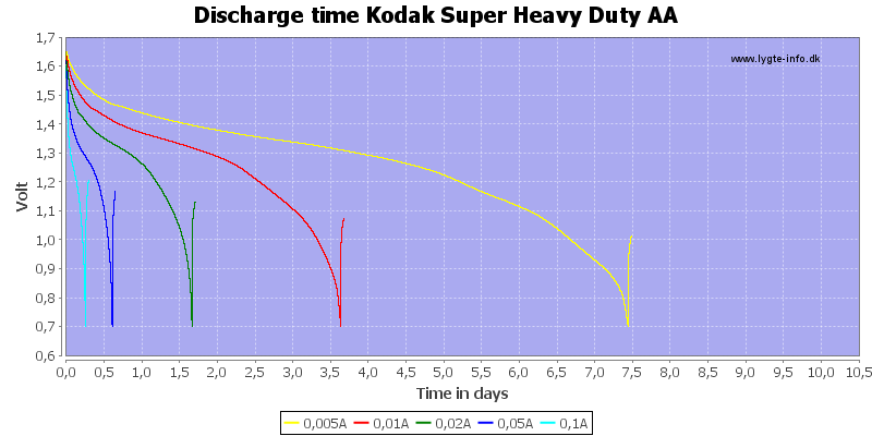 Discharge%20time%20Kodak%20Super%20Heavy%20Duty%20AA