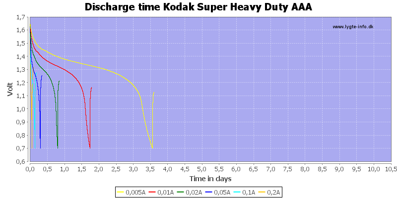 Discharge%20time%20Kodak%20Super%20Heavy%20Duty%20AAA
