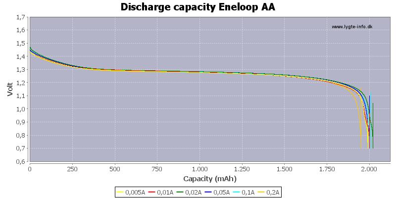 Discharge%20capacity%20Eneloop%20AA