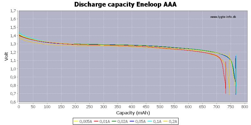 Discharge%20capacity%20Eneloop%20AAA