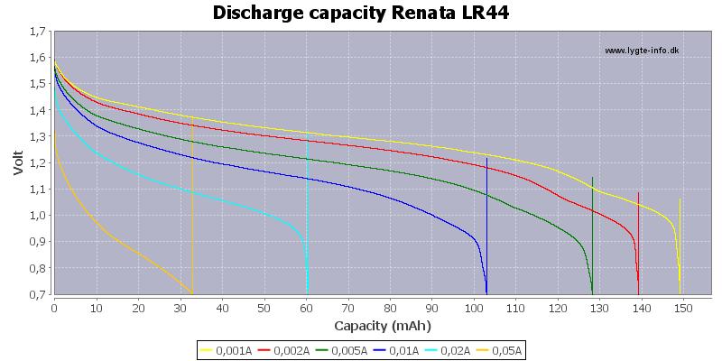 Discharge%20capacity%20Renata%20LR44