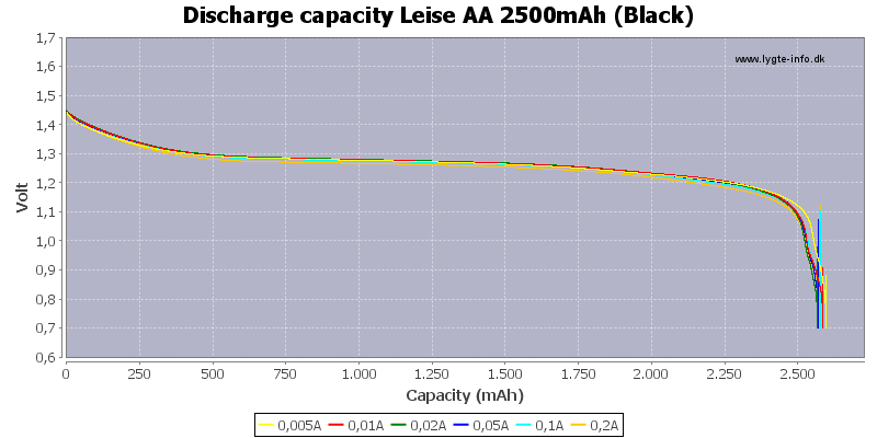 Discharge%20capacity%20Leise%20AA%202500mAh%20%28Black%29