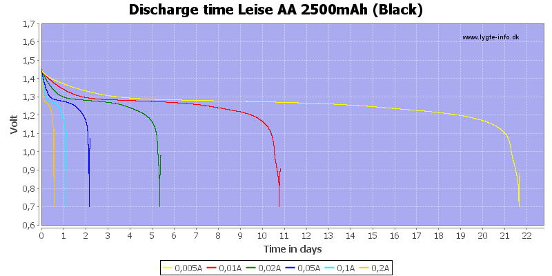 Discharge%20time%20Leise%20AA%202500mAh%20%28Black%29