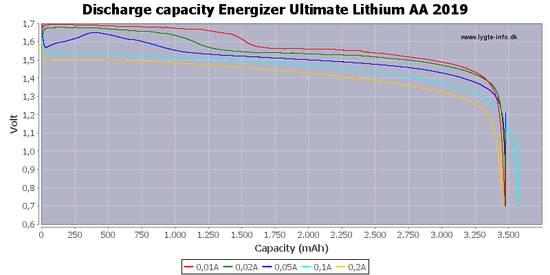Discharge%20capacity%20Energizer%20Ultimate%20Lithium%20AA%202019