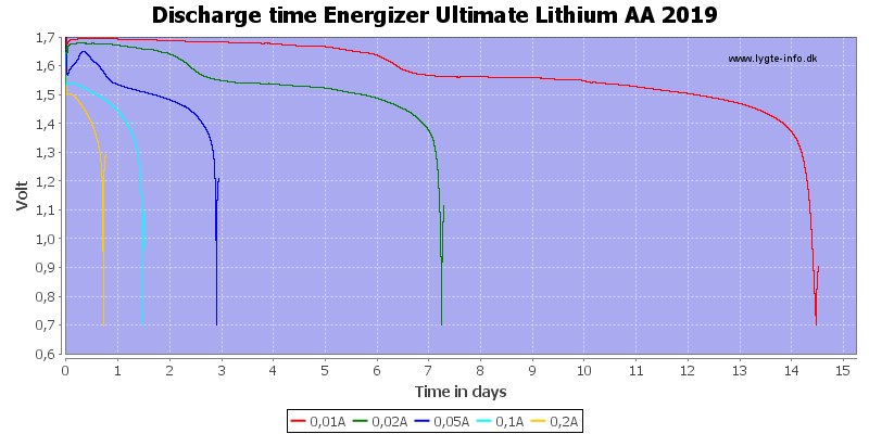Discharge%20time%20Energizer%20Ultimate%20Lithium%20AA%202019