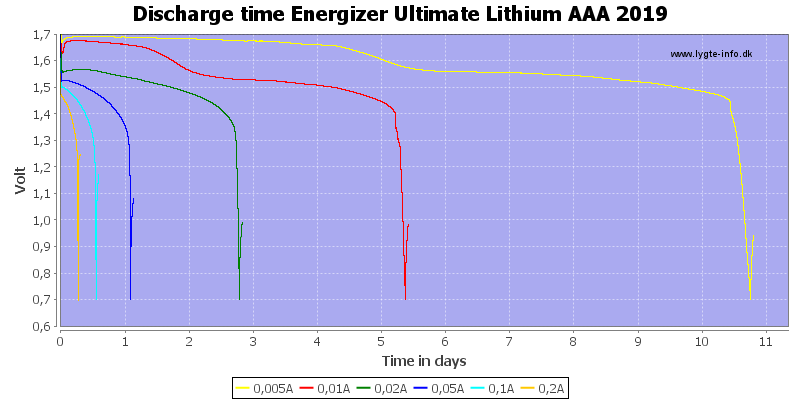 Discharge%20time%20Energizer%20Ultimate%20Lithium%20AAA%202019