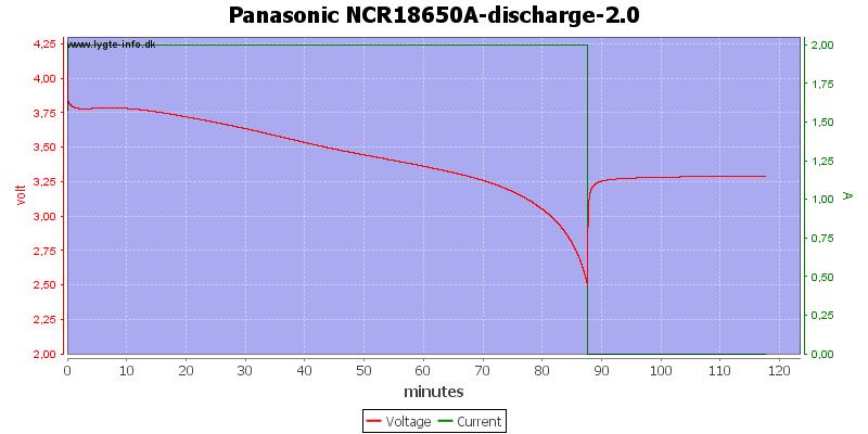 Panasonic%20NCR18650A-discharge-2.0