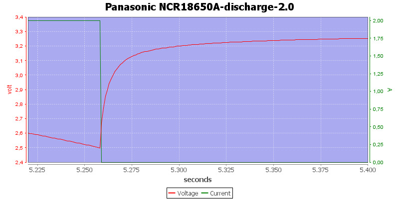 Panasonic%20NCR18650A-discharge-2.0zoom