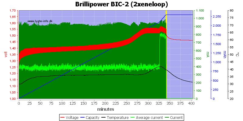 Brillipower%20BIC-2%20%282xeneloop%29