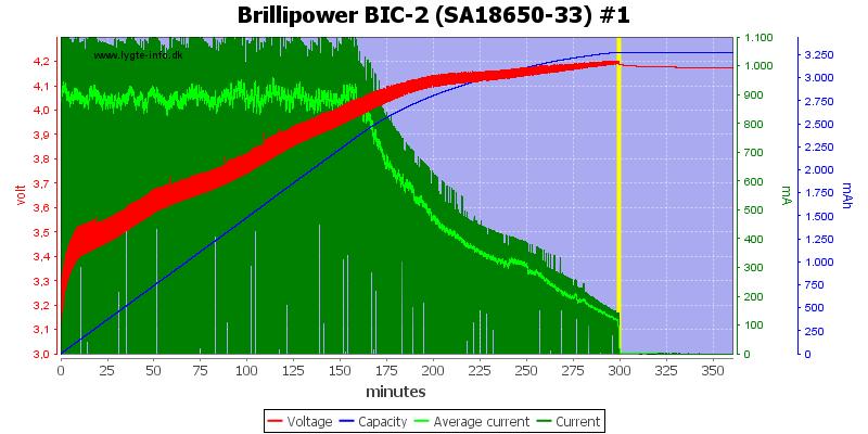 Brillipower%20BIC-2%20%28SA18650-33%29%20%231