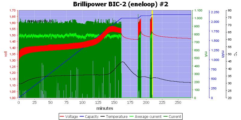 Brillipower%20BIC-2%20%28eneloop%29%20%232