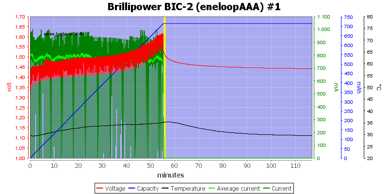 Brillipower%20BIC-2%20%28eneloopAAA%29%20%231