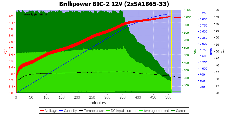 Brillipower%20BIC-2%2012V%20%282xSA1865-33%29