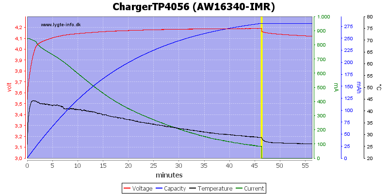 ChargerTP4056 (AW16340-IMR)
