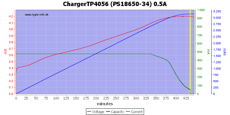 ChargerTP4056 (PS18650-34) 0.5A
