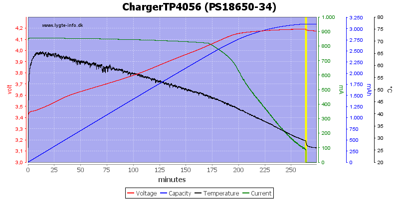 ChargerTP4056 (PS18650-34)
