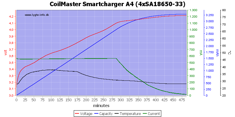 CoilMaster%20Smartcharger%20A4%20%284xSA18650-33%29