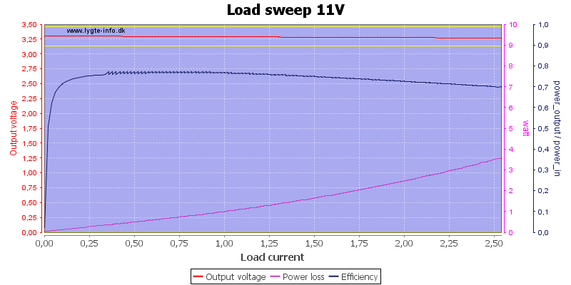 Load%20sweep%2011V