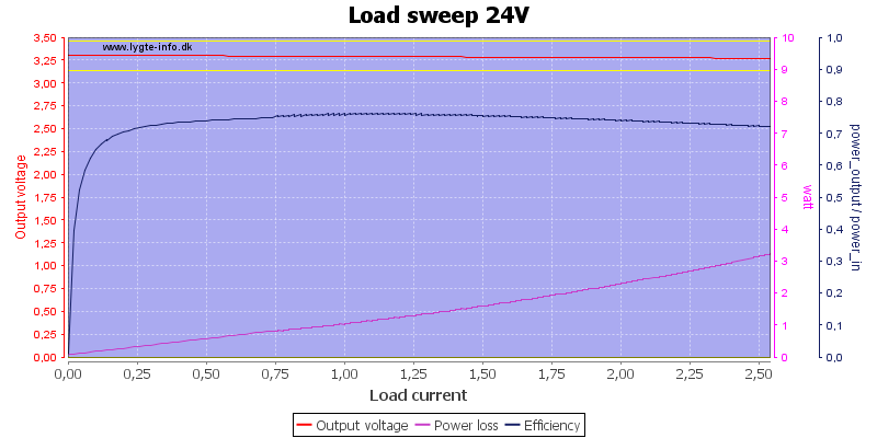 Load%20sweep%2024V