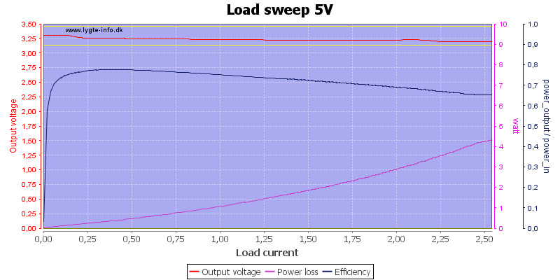 Load%20sweep%205V