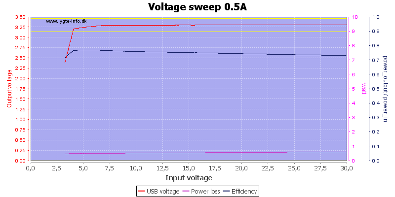 Voltage%20sweep%200.5A