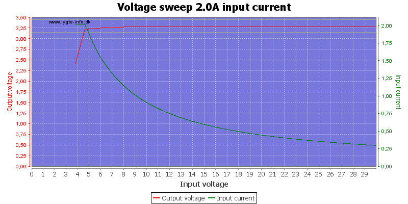 Voltage%20sweep%202.0A%20input%20current