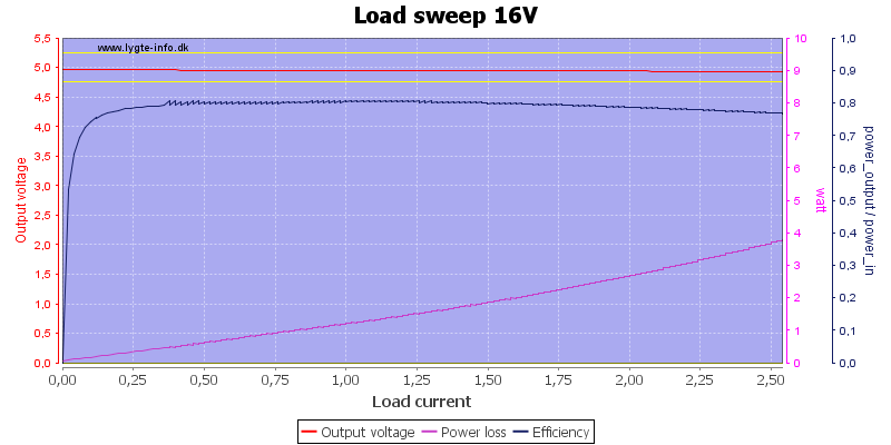 Load%20sweep%2016V