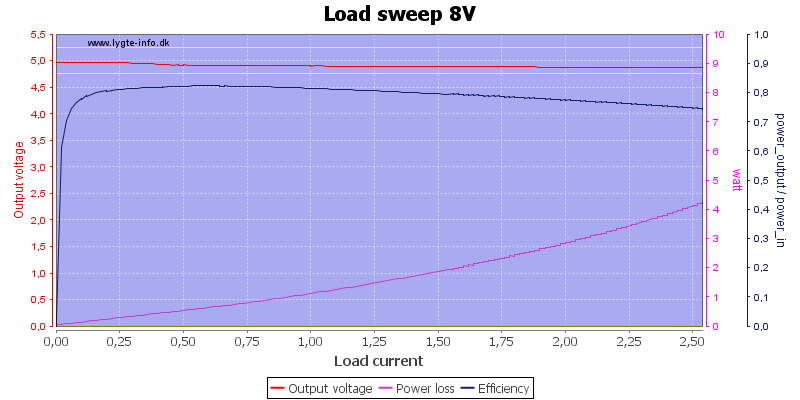 Load%20sweep%208V