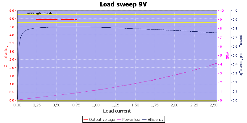 Load%20sweep%209V