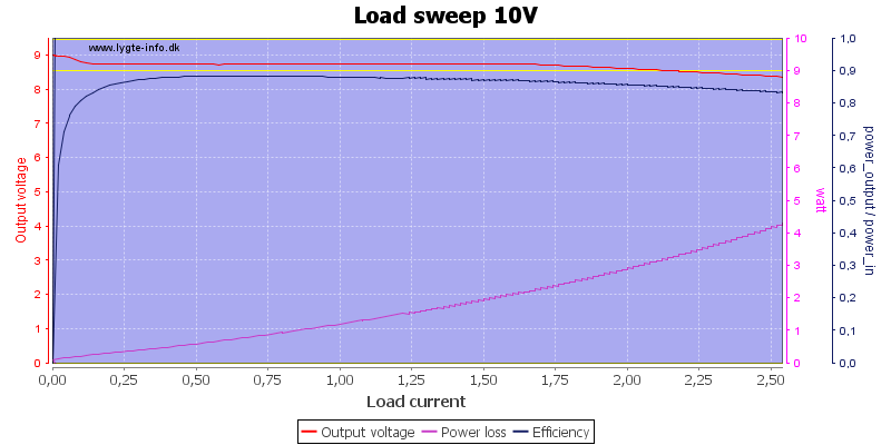 Load%20sweep%2010V
