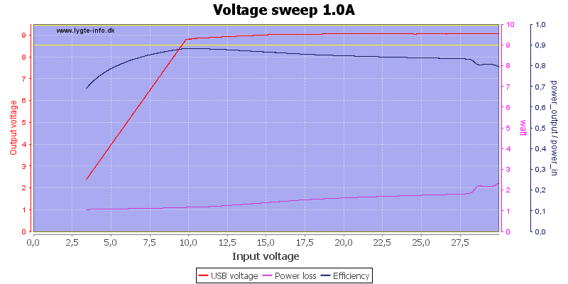 Voltage%20sweep%201.0A
