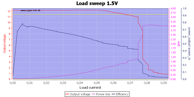 Load%20sweep%201.5V