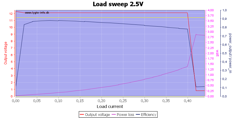 Load%20sweep%202.5V
