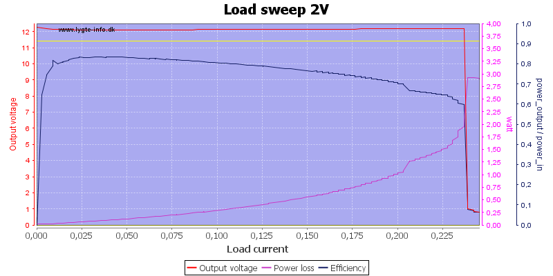 Load%20sweep%202V