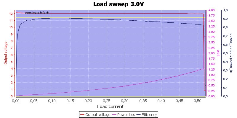 Load%20sweep%203.0V