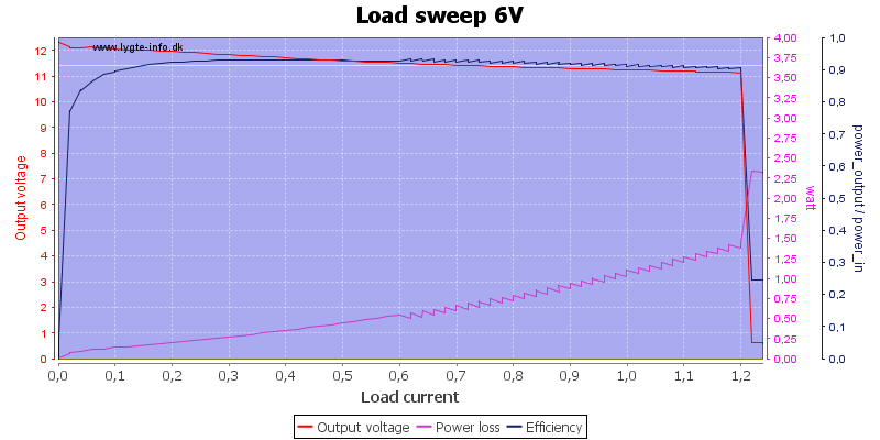 Load%20sweep%206V
