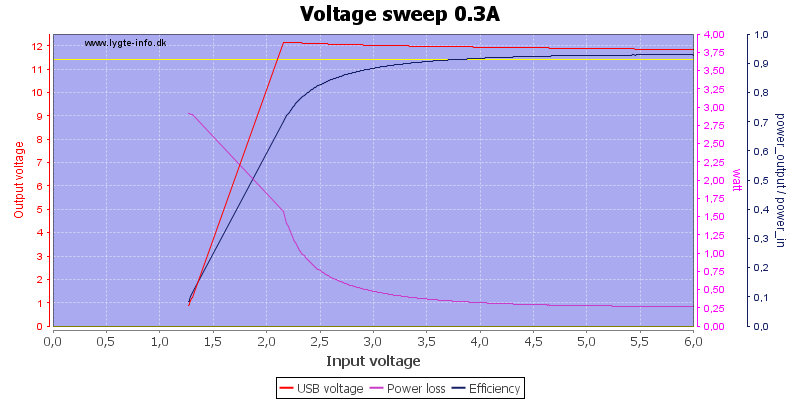 Voltage%20sweep%200.3A