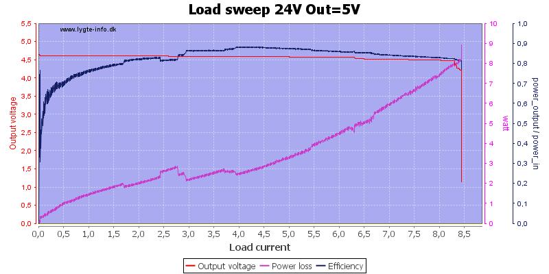 Load%20sweep%2024V%20Out%3D5V